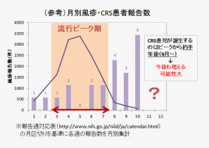月別風疹・CRS報告数