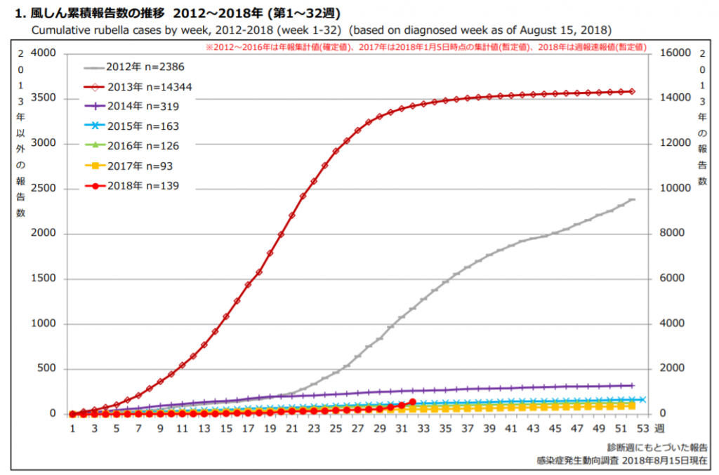 風しん累積報告数の推移 2012年~2018年