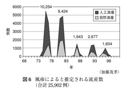 図6 風疹によると推定される流産数(合計25,902人)