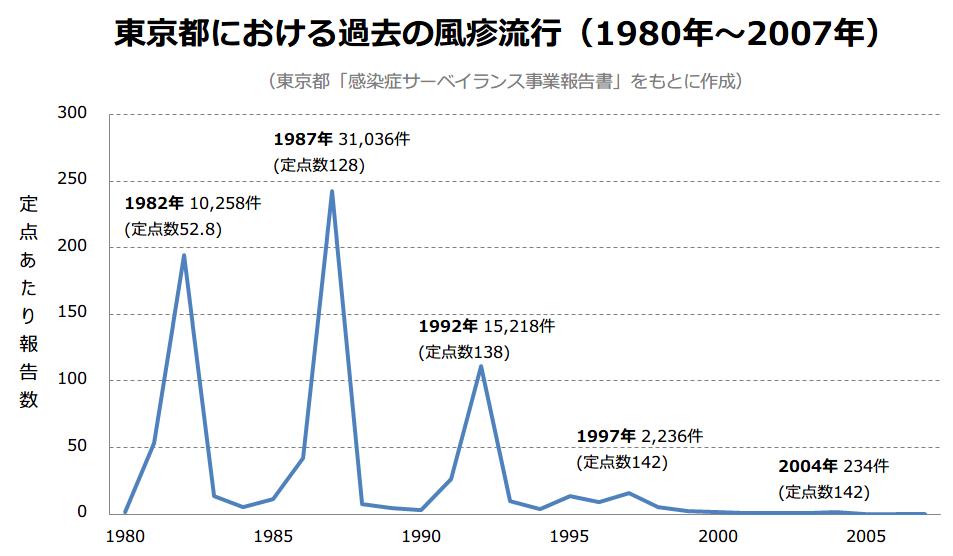 yr1980-2007-tokyo-graph