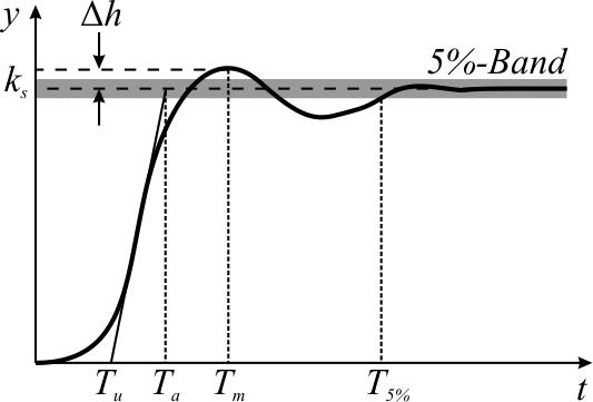 制御工学分野におけるオーバーシュートを表した図。信号の初回応答が許容範囲を上に飛び越え、その後振動を繰り返しながら許容範囲内へと収束していく。