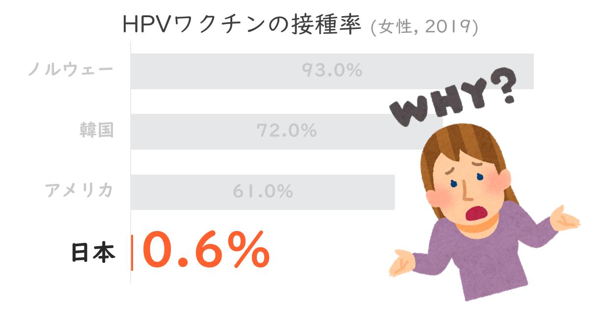 HPVワクチンの接種率(女性, 2019年) の横棒グラフ、 ノルウェー 93%、韓国 72%, アメリカ 61%に対して、日本はわずか0.6% 「ホワイ?」(外国人女性が肩をすくめて両手を広げて聞いている)
